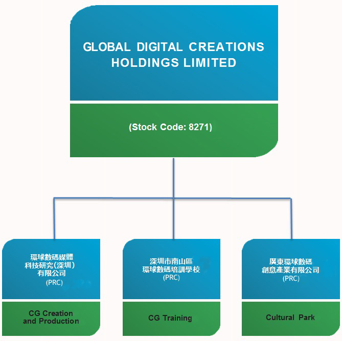 Group Structure Global Digital Creations